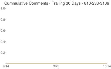 Cummulative Comments 810-233-3106