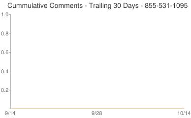 Cummulative Comments 855-531-1095