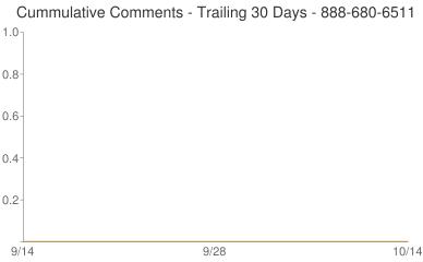Cummulative Comments 888-680-6511