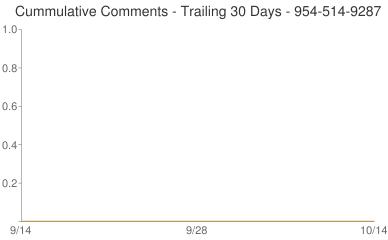 Cummulative Comments 954-514-9287