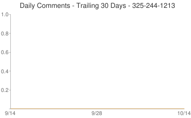 Daily Comments 325-244-1213