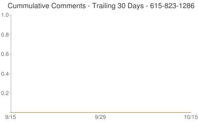 Cummulative Comments 615-823-1286