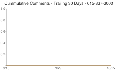 Cummulative Comments 615-837-3000