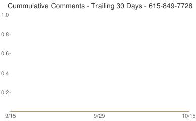 Cummulative Comments 615-849-7728