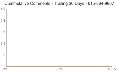 Cummulative Comments 615-864-9607