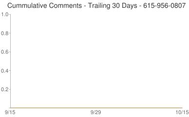 Cummulative Comments 615-956-0807