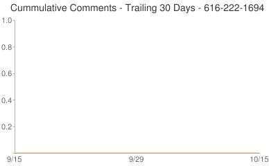 Cummulative Comments 616-222-1694