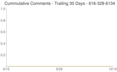 Cummulative Comments 616-328-6134