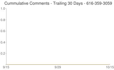 Cummulative Comments 616-359-3059
