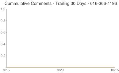 Cummulative Comments 616-366-4196