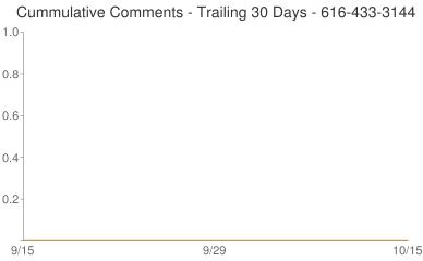Cummulative Comments 616-433-3144