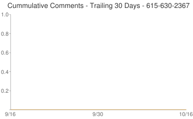 Cummulative Comments 615-630-2367