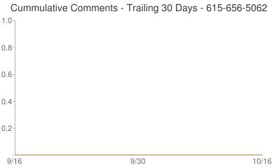 Cummulative Comments 615-656-5062