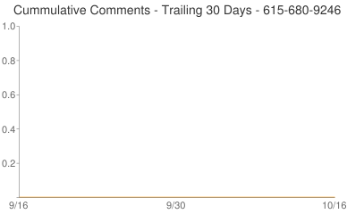 Cummulative Comments 615-680-9246
