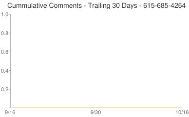 Cummulative Comments 615-685-4264