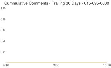 Cummulative Comments 615-695-0800