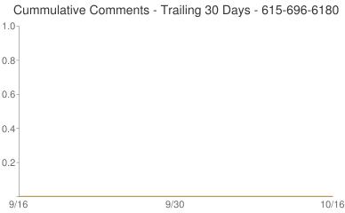Cummulative Comments 615-696-6180