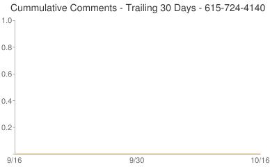 Cummulative Comments 615-724-4140
