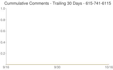 Cummulative Comments 615-741-6115