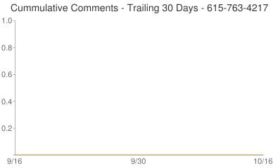 Cummulative Comments 615-763-4217