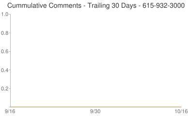 Cummulative Comments 615-932-3000