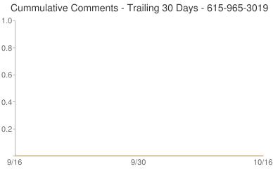 Cummulative Comments 615-965-3019