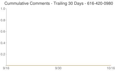 Cummulative Comments 616-420-0980