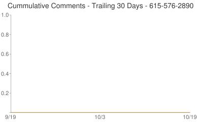 Cummulative Comments 615-576-2890