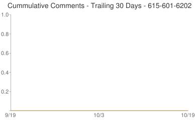 Cummulative Comments 615-601-6202