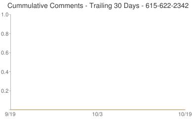 Cummulative Comments 615-622-2342
