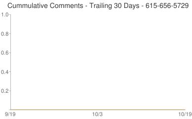 Cummulative Comments 615-656-5729