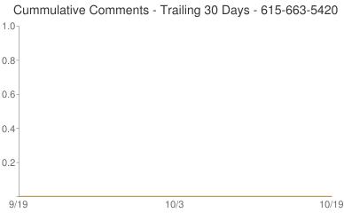 Cummulative Comments 615-663-5420