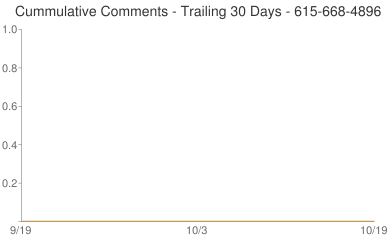 Cummulative Comments 615-668-4896