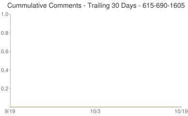 Cummulative Comments 615-690-1605