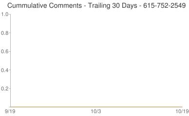 Cummulative Comments 615-752-2549