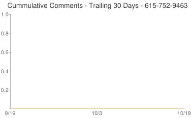 Cummulative Comments 615-752-9463