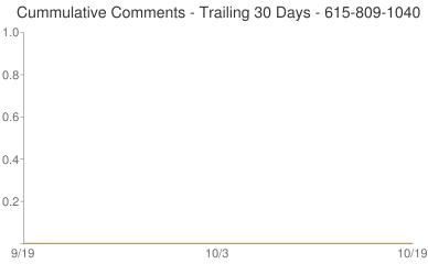 Cummulative Comments 615-809-1040