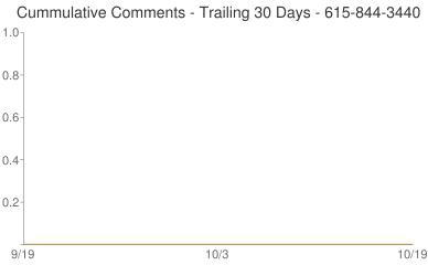 Cummulative Comments 615-844-3440