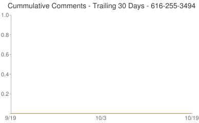 Cummulative Comments 616-255-3494
