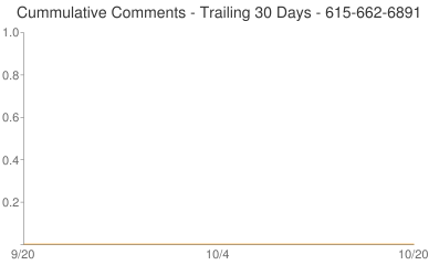 Cummulative Comments 615-662-6891