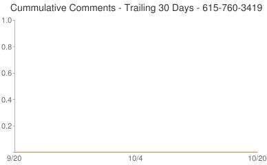 Cummulative Comments 615-760-3419