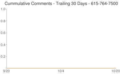 Cummulative Comments 615-764-7500