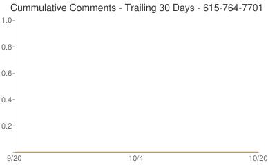 Cummulative Comments 615-764-7701
