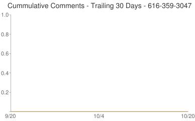 Cummulative Comments 616-359-3047