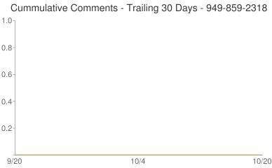 Cummulative Comments 949-859-2318