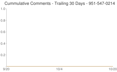 Cummulative Comments 951-547-0214