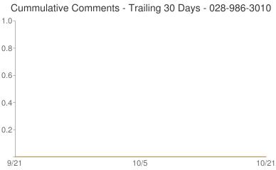 Cummulative Comments 028-986-3010