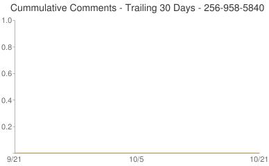 Cummulative Comments 256-958-5840