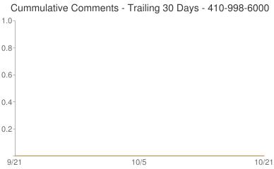 Cummulative Comments 410-998-6000