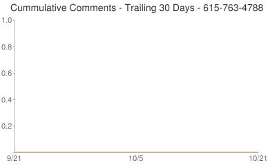 Cummulative Comments 615-763-4788